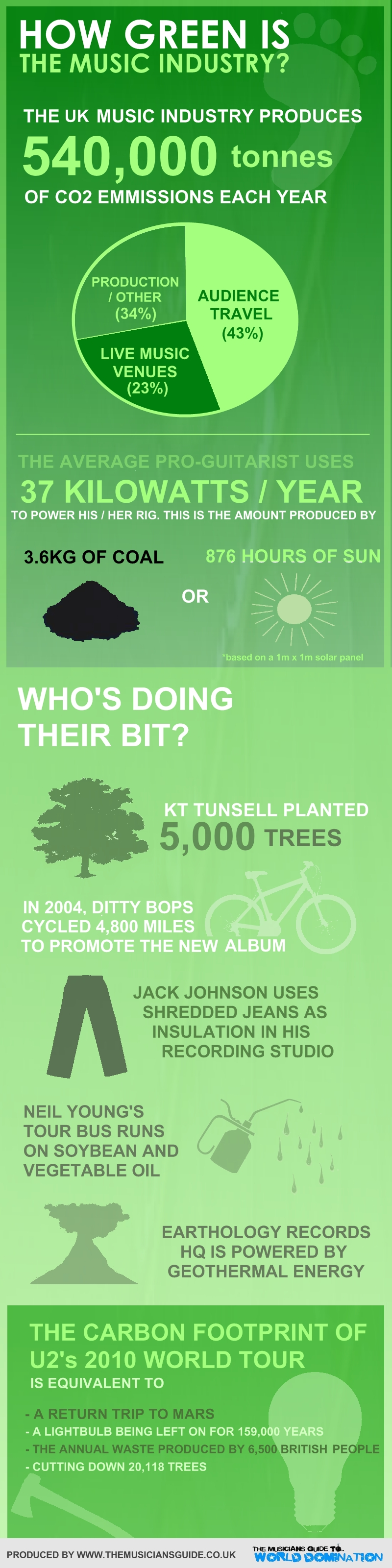 how-green-is-music-industry
