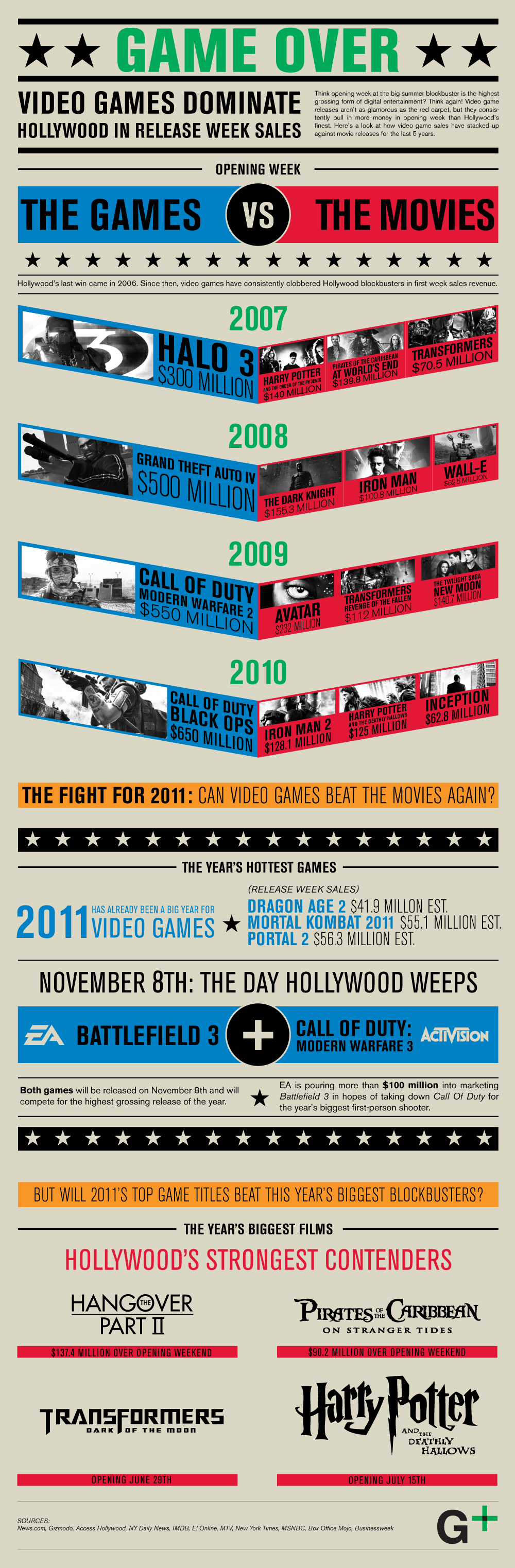 Movies vs. Video Games
